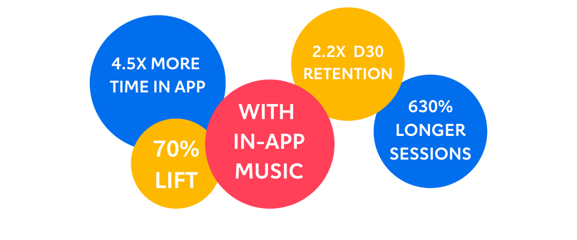 Implementing curated music increases frequency, session times, retention and conversion in apps. (1)